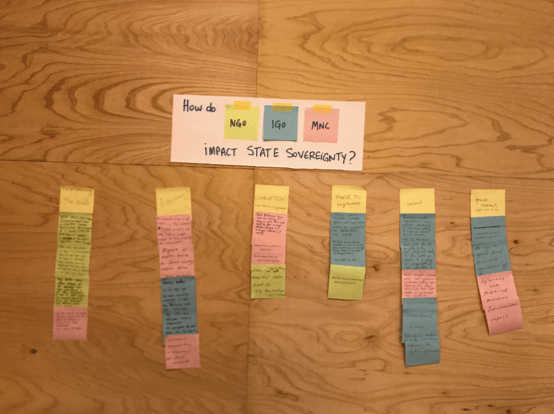 Gamestorming and Visualizing the Curriculum